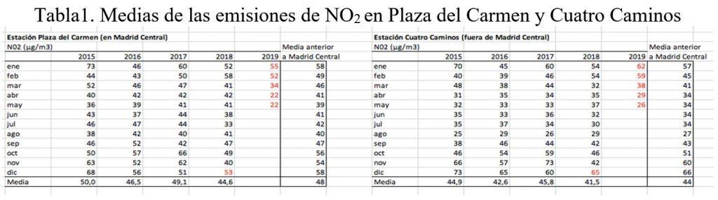 Diego Ricol recomienda: ¿Qué podemos y qué no podemos decir sobre la efectividad de Madrid Central? – Nada es Gratis