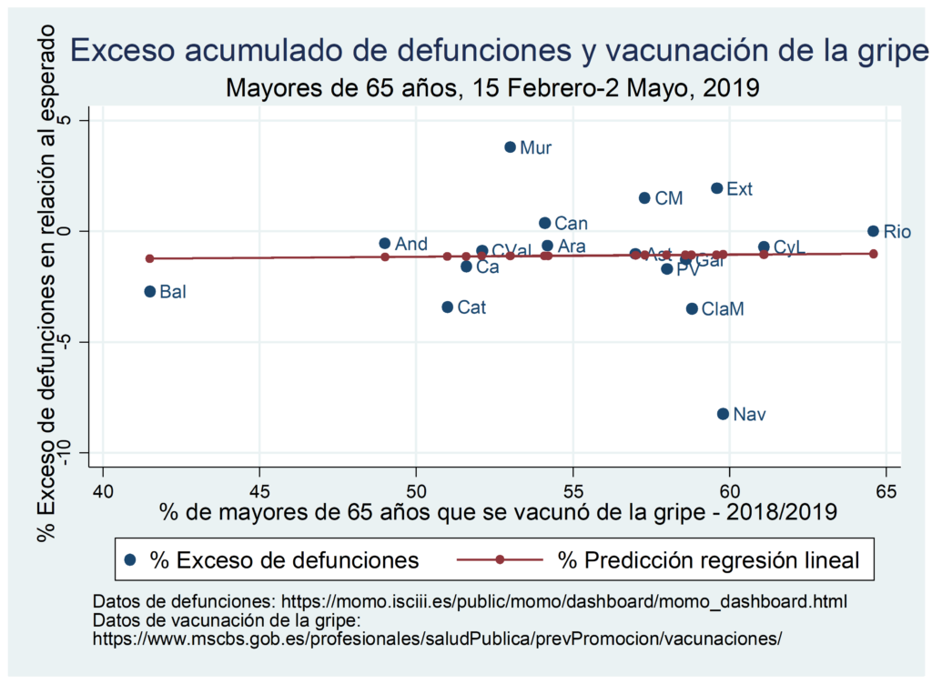 La mortalidad por covid19 en España y la campaña de la gripe